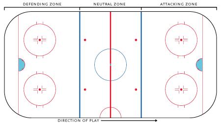 Hokejsko igrišče